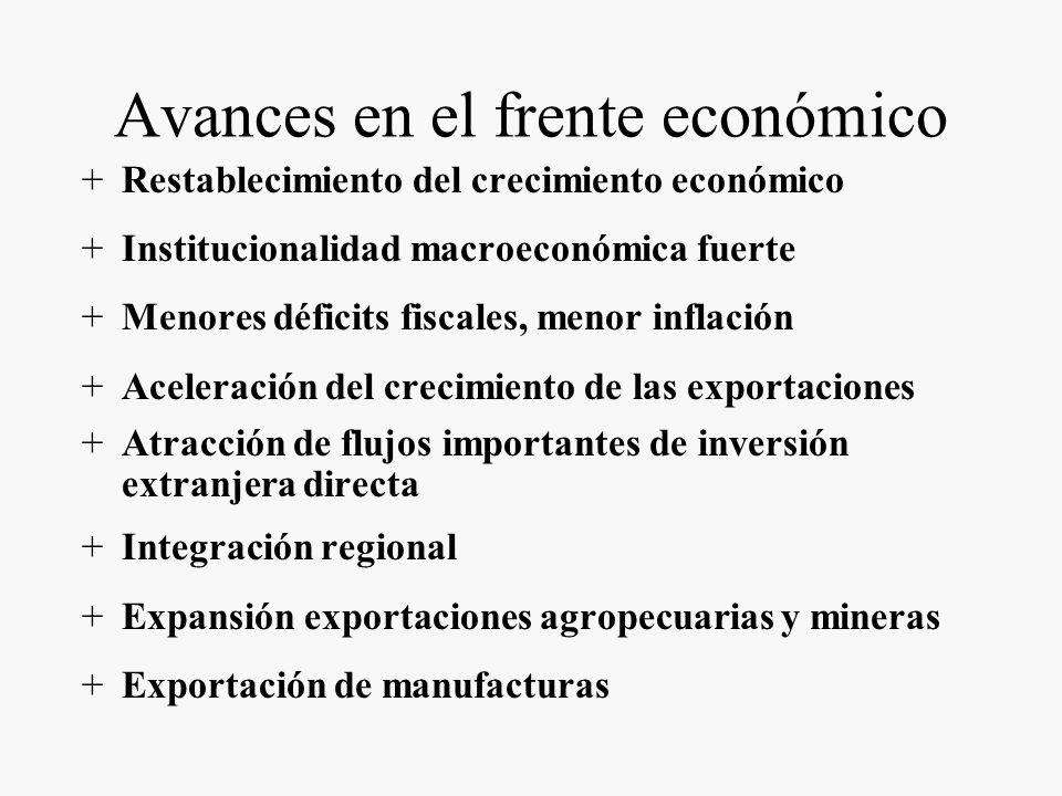 UNA DÉCADA DE LUCES Y SOMBRAS Avances en el frente económico