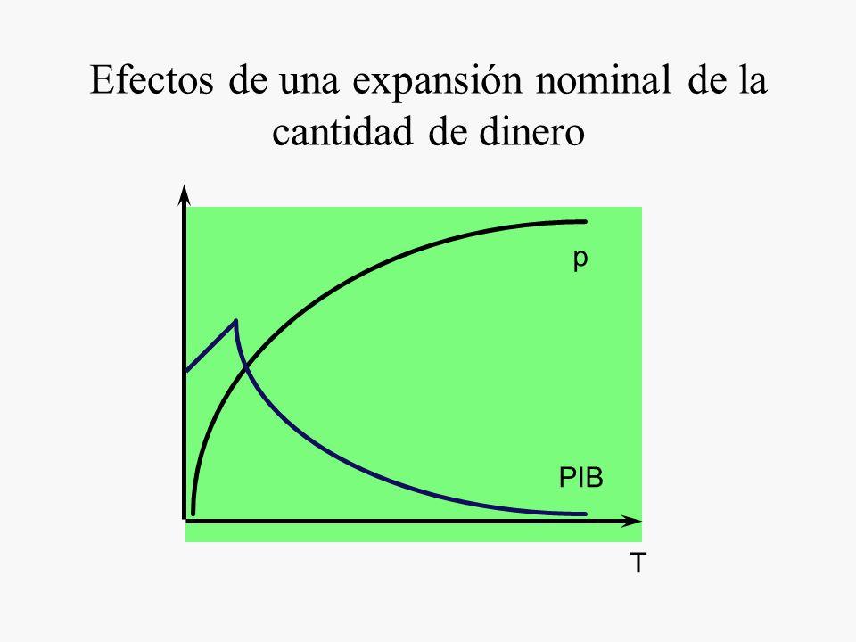 Efectos de una expansión nominal de la cantidad de dinero