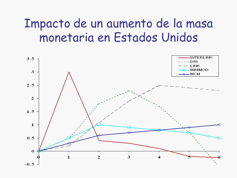Impacto de un aumento de la masa monetaria en Estados Unidos