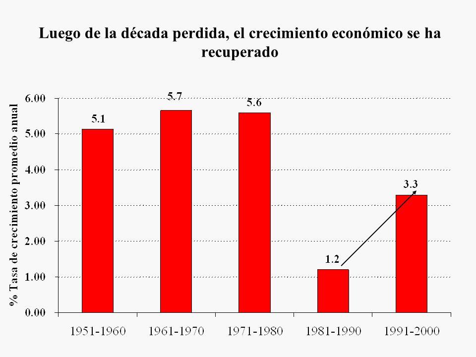 Luego de la década perdida, el crecimiento económico se ha recuperado