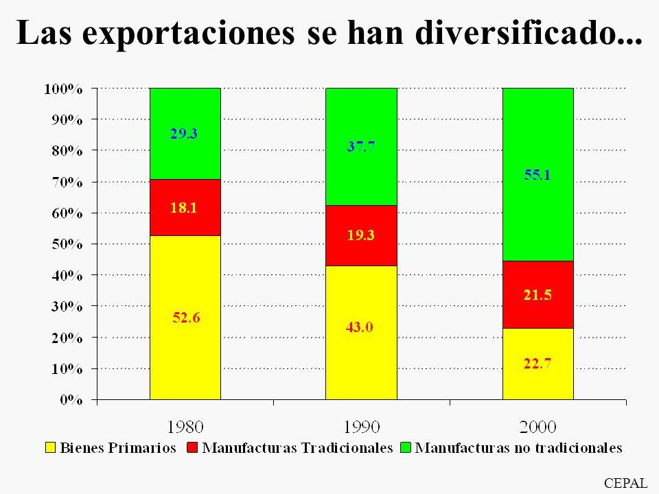 Las exportaciones se han diversificado...