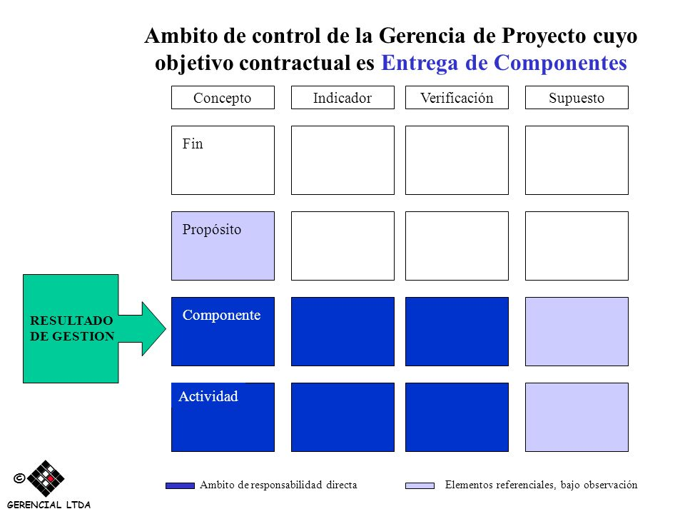 Ambito de control de la Gerencia de Proyecto cuyo objetivo contractual es Entrega de Componentes