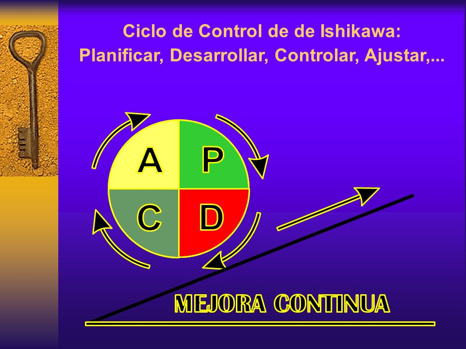 Ciclo de Control de de Ishikawa: