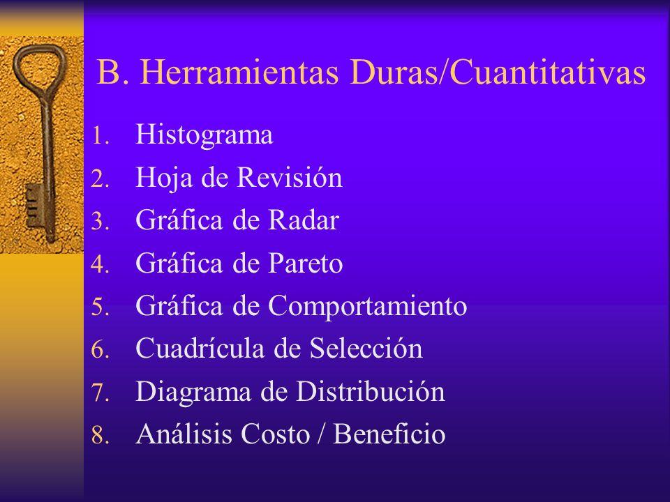 B. Herramientas Duras/Cuantitativas