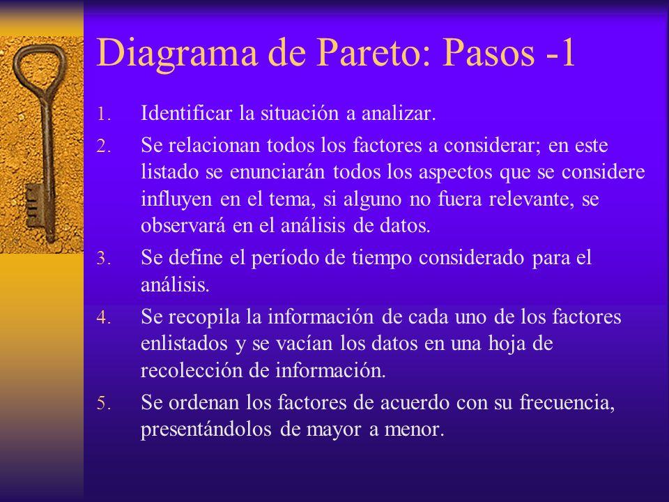 Diagrama de Pareto: Pasos -1