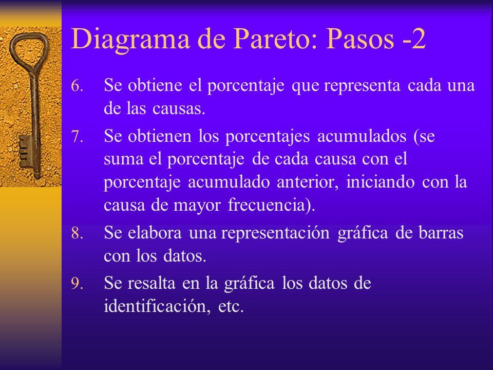 Diagrama de Pareto: Pasos -2