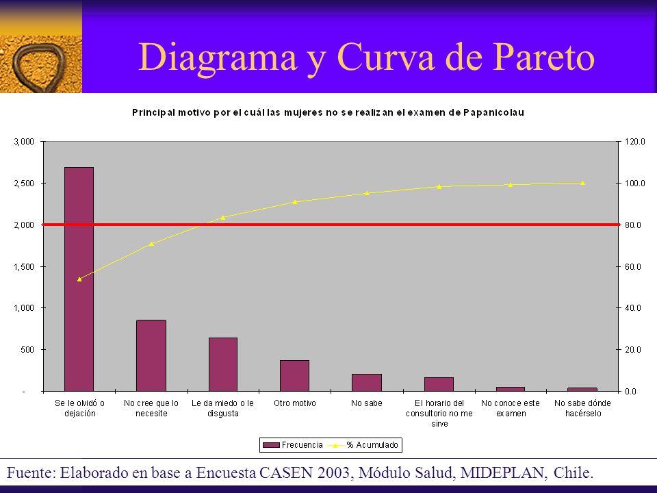 Diagrama y Curva de Pareto