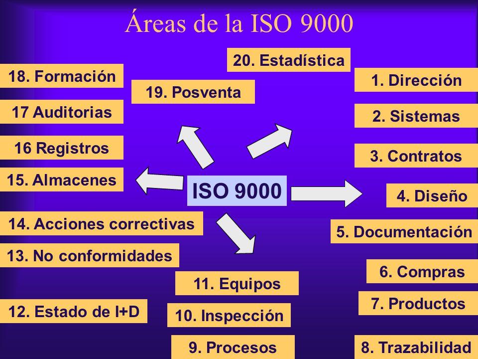 Áreas de la ISO 9000 ISO 9000 20. Estadística 18. Formación