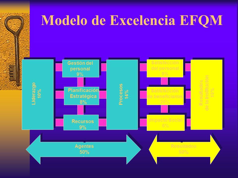Modelo de Excelencia EFQM Planificación Estratégica