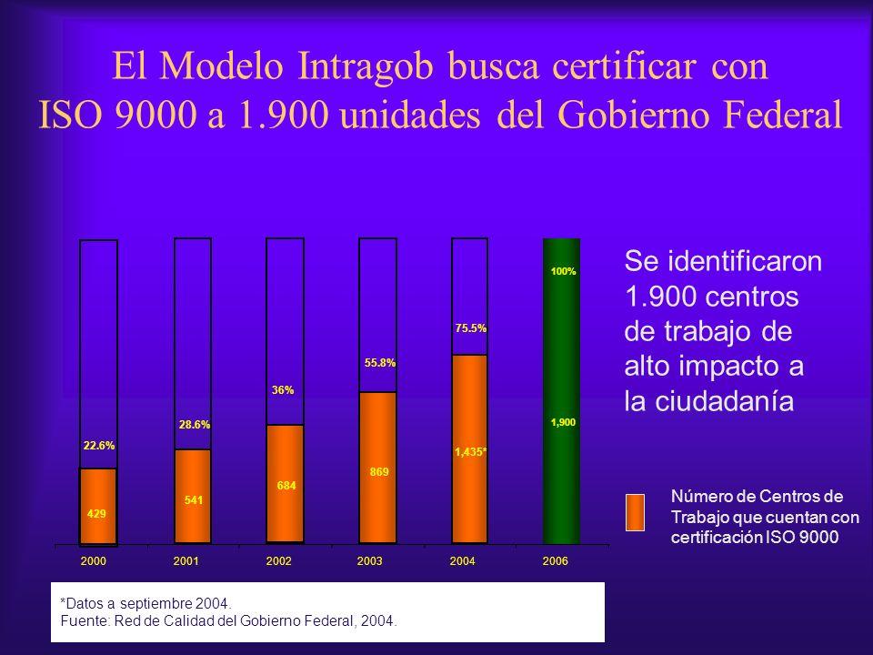 El Modelo Intragob busca certificar con ISO 9000 a 1