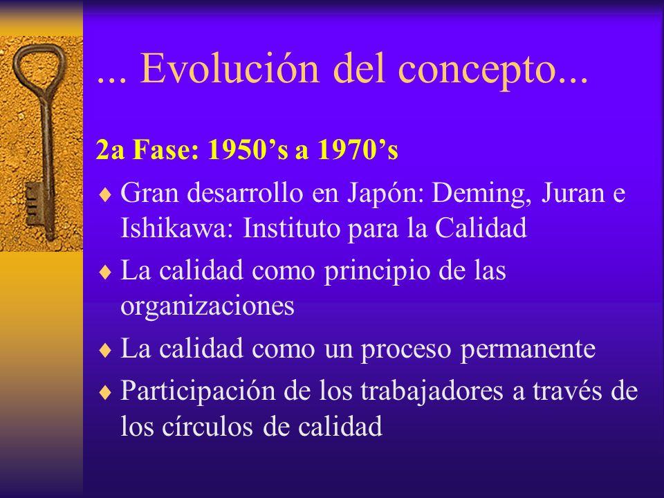 ... Evolución del concepto...