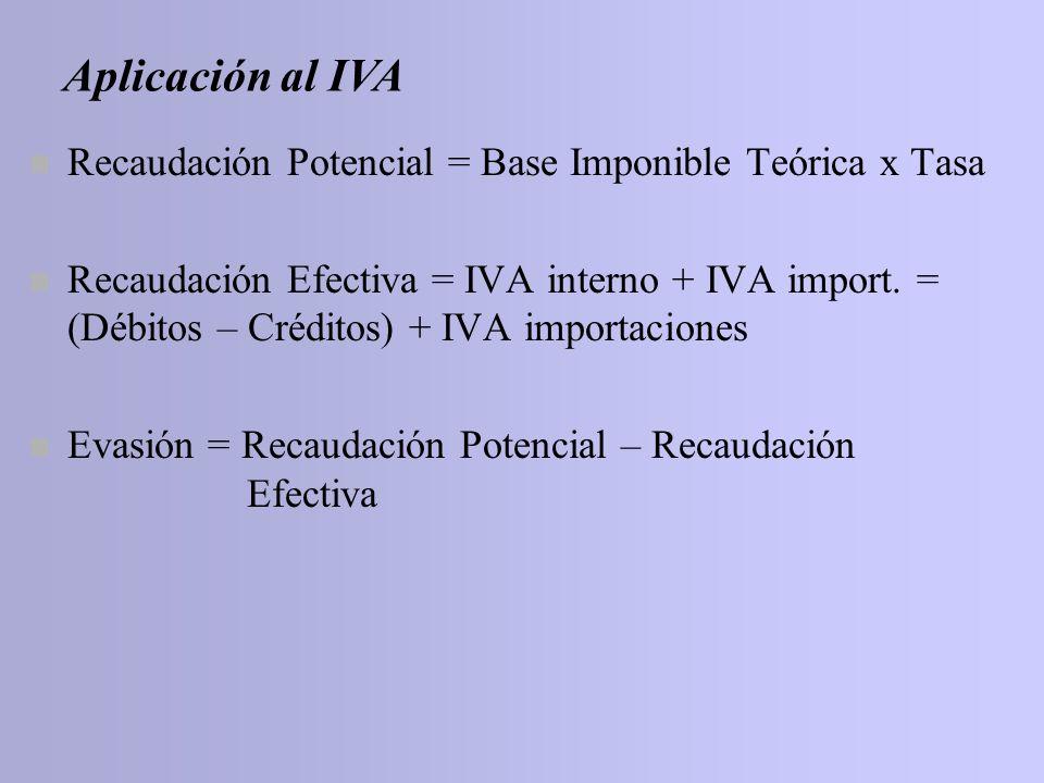Aplicación al IVA Recaudación Potencial = Base Imponible Teórica x Tasa.