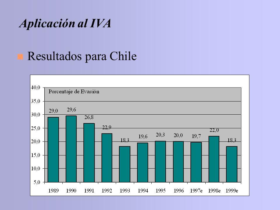 Aplicación al IVA Resultados para Chile
