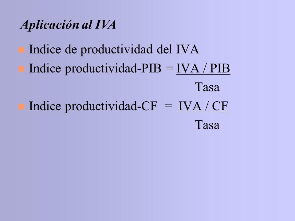 Aplicación al IVAIndice de productividad del IVA.Indice productividad-PIB = IVA / PIB.