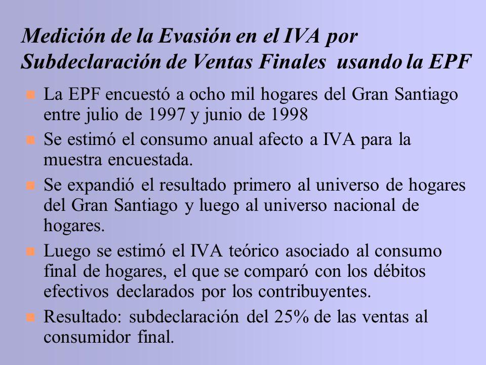 Medición de la Evasión en el IVA por Subdeclaración de Ventas Finales usando la EPF