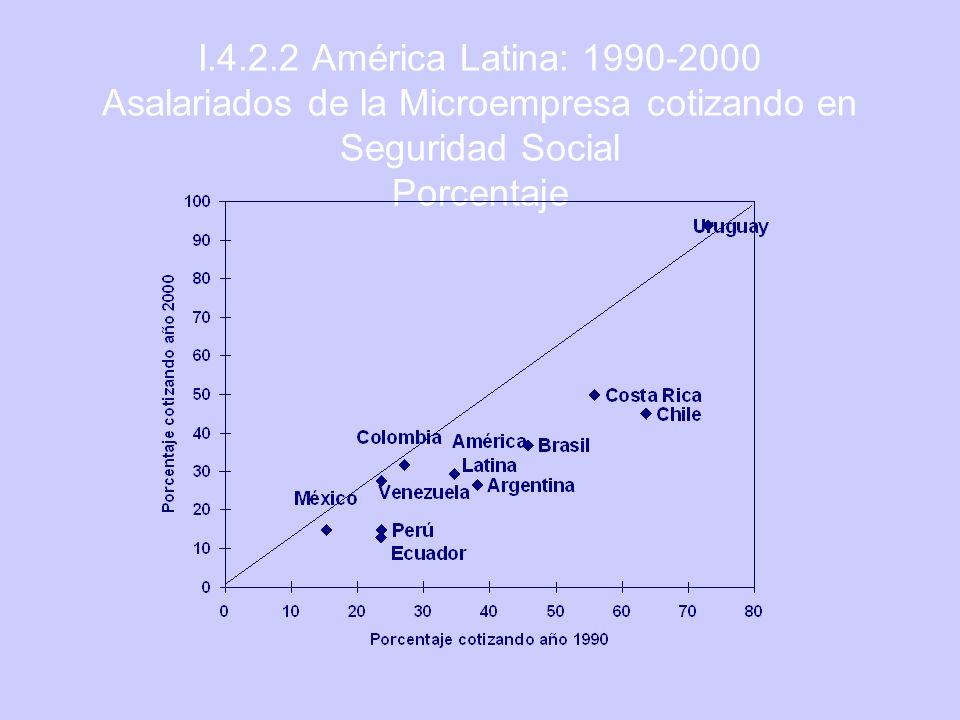 I.4.2.2 América Latina: 1990-2000 Asalariados de la Microempresa cotizando en Seguridad Social Porcentaje