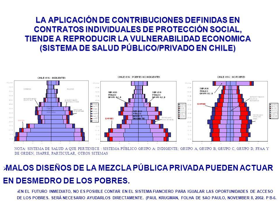 LA APLICACIÓN DE CONTRIBUCIONES DEFINIDAS EN CONTRATOS INDIVIDUALES DE PROTECCIÓN SOCIAL, TIENDE A REPRODUCIR LA VULNERABILIDAD ECONOMICA (SISTEMA DE SALUD PÚBLICO/PRIVADO EN CHILE)