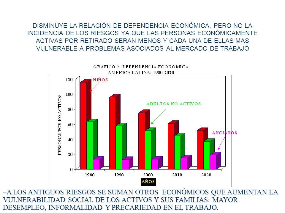 DISMINUYE LA RELACIÓN DE DEPENDENCIA ECONÓMICA, PERO NO LA INCIDENCIA DE LOS RIESGOS YA QUE LAS PERSONAS ECONÓMICAMENTE ACTIVAS POR RETIRADO SERAN MENOS Y CADA UNA DE ELLAS MAS VULNERABLE A PROBLEMAS ASOCIADOS AL MERCADO DE TRABAJO