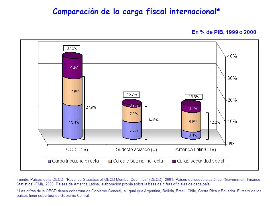 Comparación de la carga fiscal internacional*