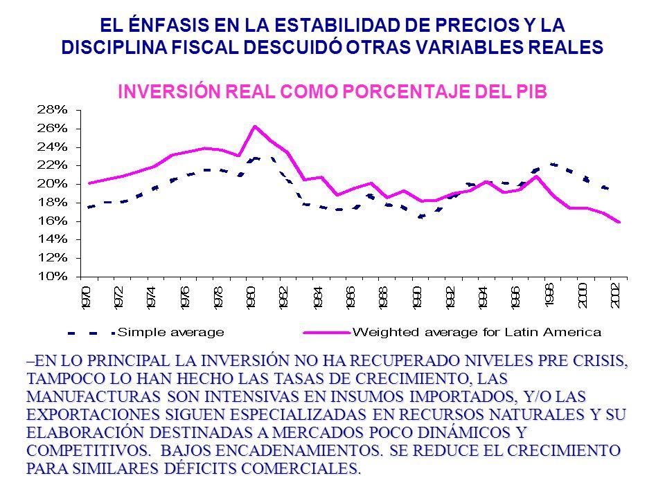 EL ÉNFASIS EN LA ESTABILIDAD DE PRECIOS Y LA DISCIPLINA FISCAL DESCUIDÓ OTRAS VARIABLES REALES INVERSIÓN REAL COMO PORCENTAJE DEL PIB