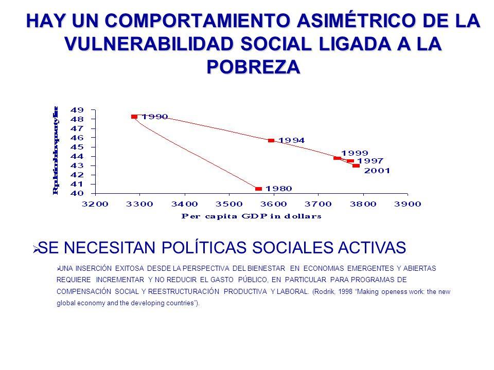 HAY UN COMPORTAMIENTO ASIMÉTRICO DE LA VULNERABILIDAD SOCIAL LIGADA A LA POBREZA