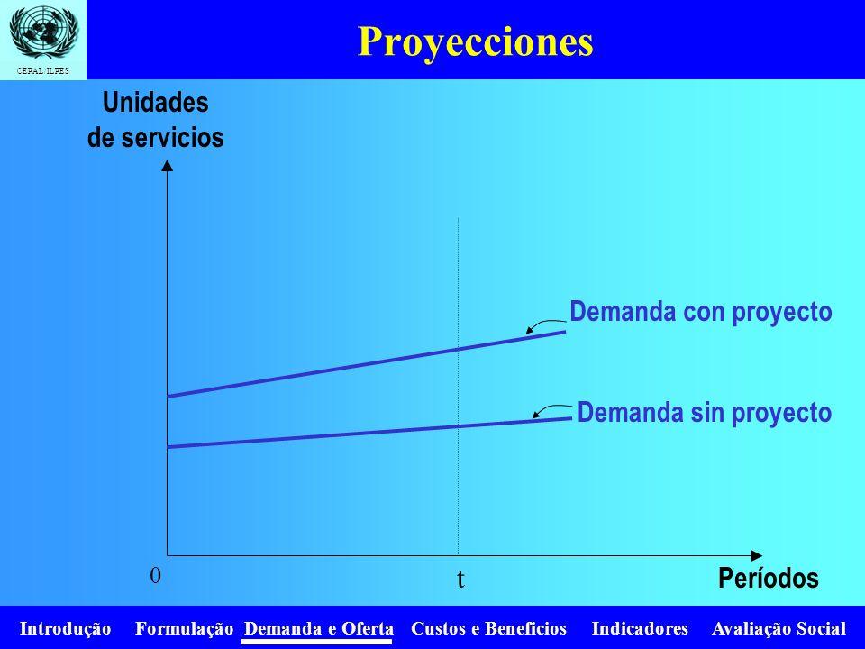 PROYECCIONES DE DEMANDA