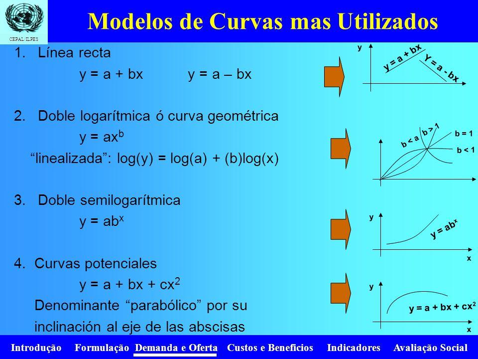 Modelos de Curvas mas Utilizados