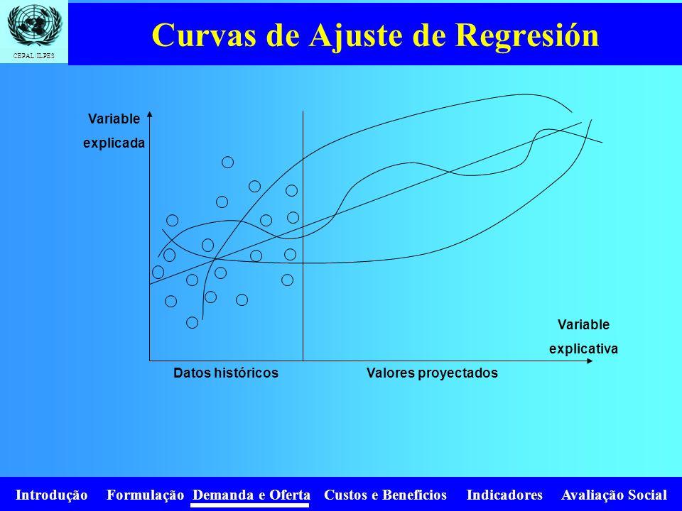 Curvas de Ajuste de Regresión