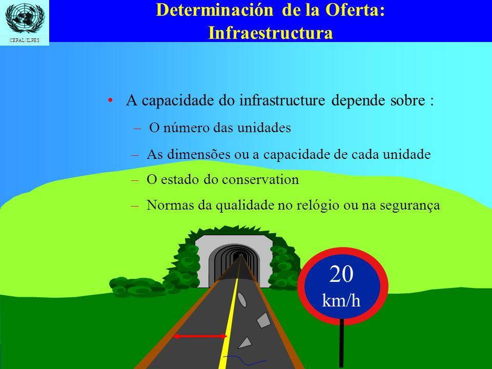 Determinación de la Oferta: Infraestructura