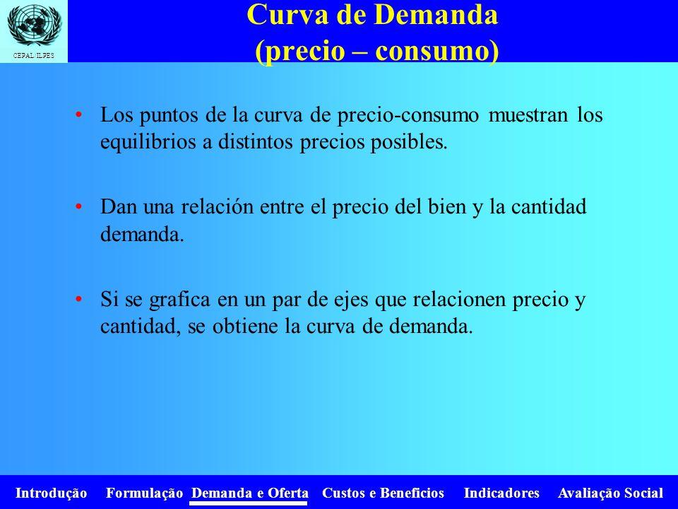 Curva de Demanda (precio – consumo)