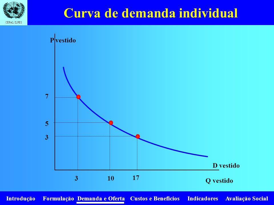Curva de demanda individual