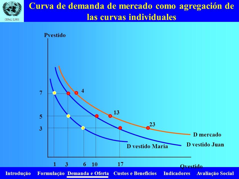 Curva de demanda de mercado como agregación de las curvas individuales