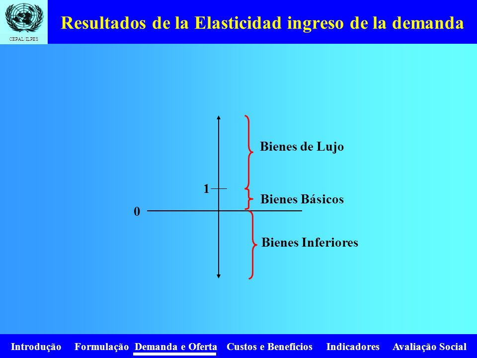 Resultados de la Elasticidad ingreso de la demanda