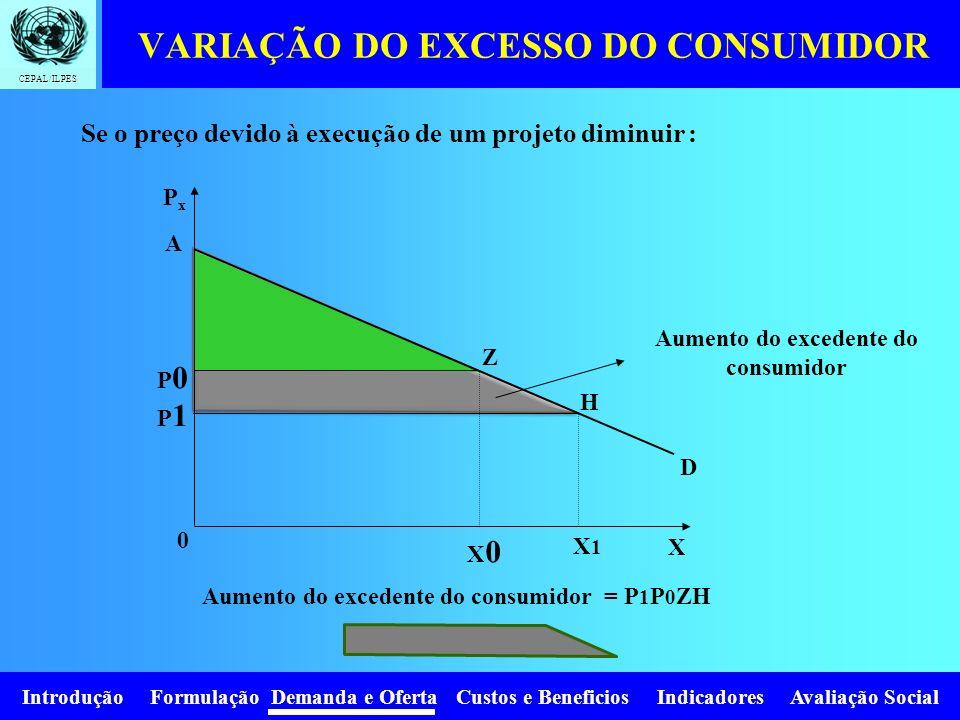 VARIAÇÃO DO EXCESSO DO CONSUMIDOR