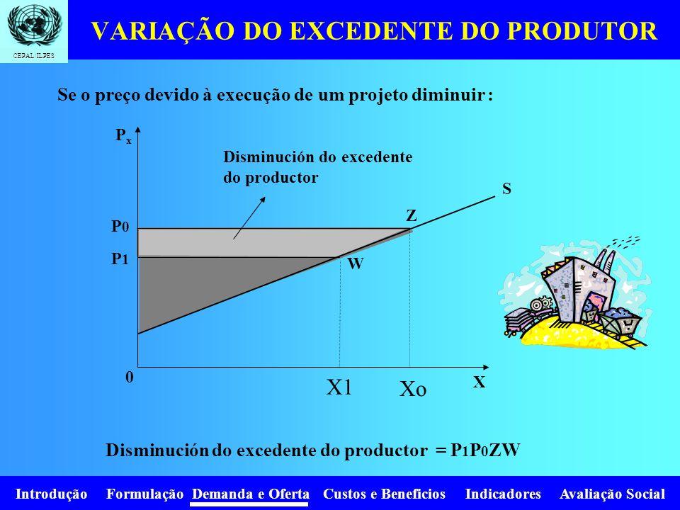 VARIAÇÃO DO EXCEDENTE DO PRODUTOR