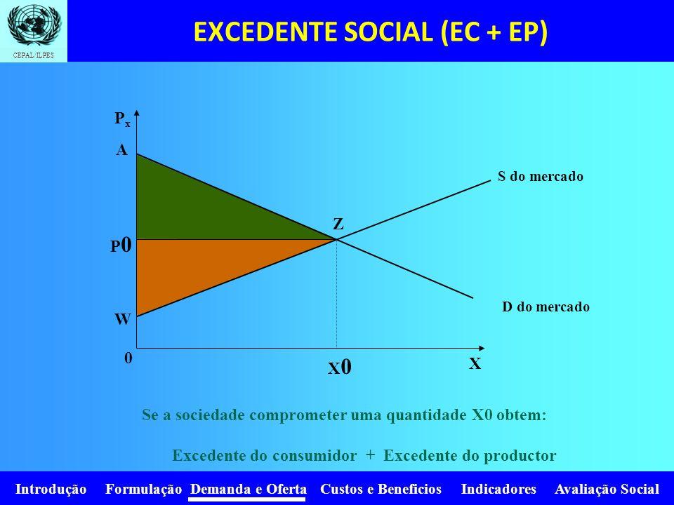 EXCEDENTE SOCIAL (EC + EP)