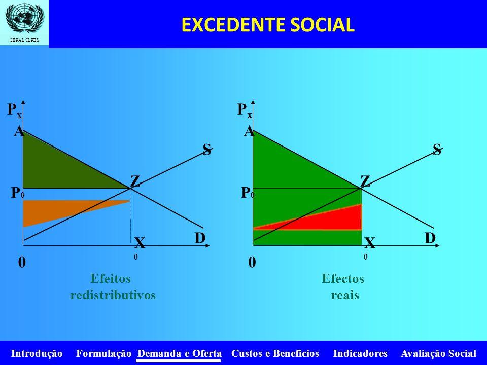 EXCEDENTE SOCIAL Px Px A A S S Z Z P0 P0 D D X0 X0 Efeitos