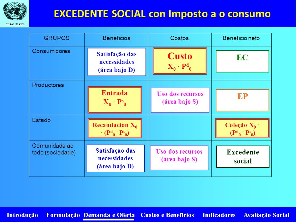 EXCEDENTE SOCIAL con Imposto a o consumo
