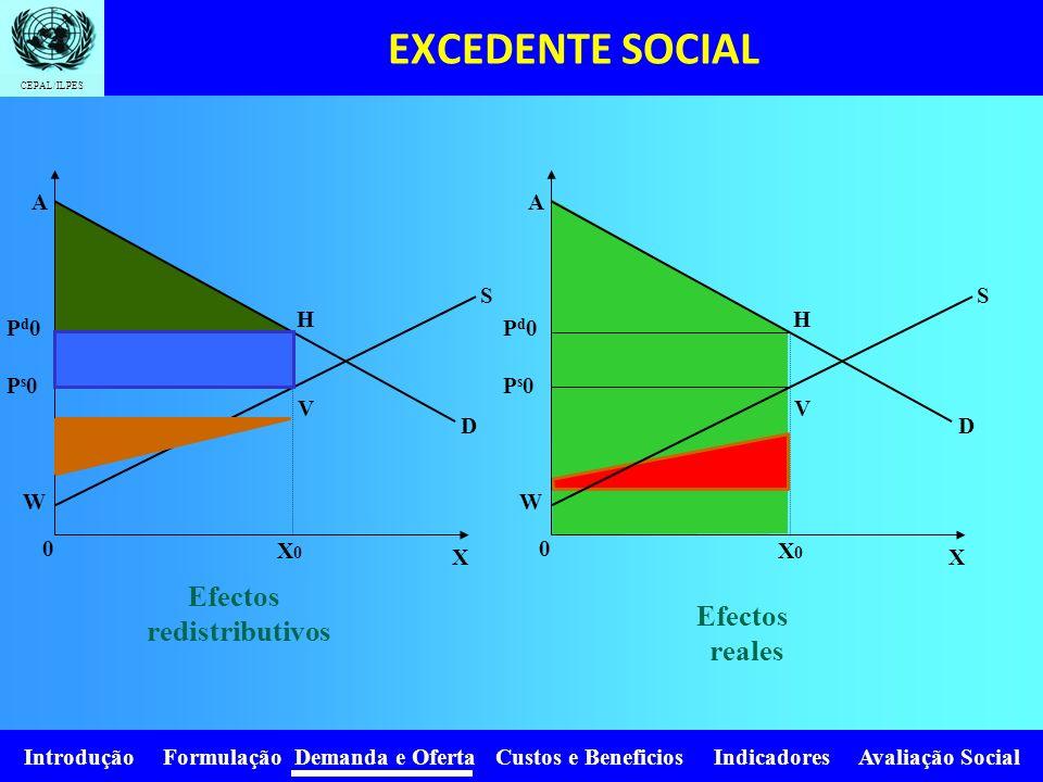 EXCEDENTE SOCIAL Efectos redistributivos Efectos reales A A S S H H