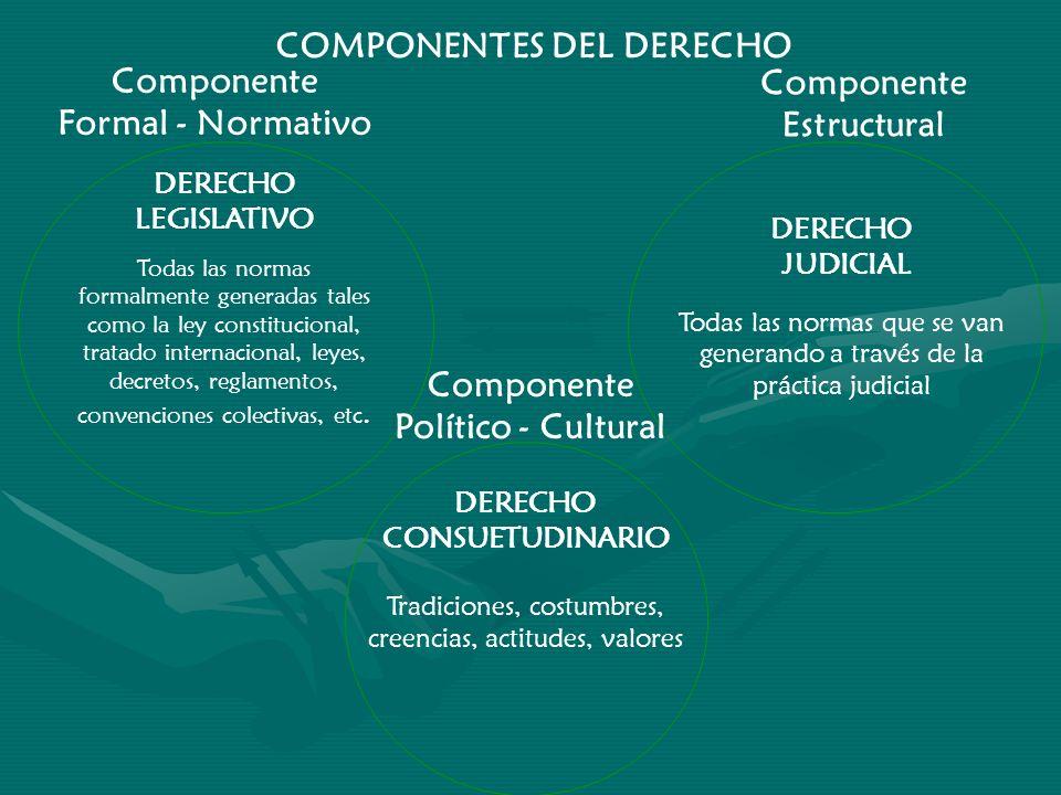 COMPONENTES DEL DERECHO Componente Formal - Normativo Componente