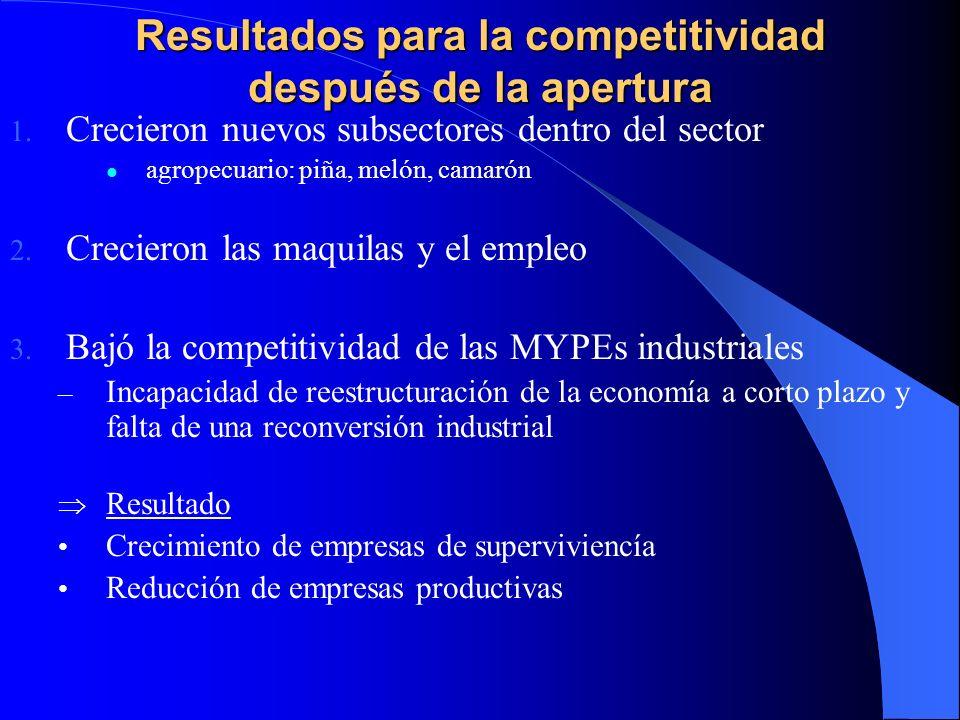 Resultados para la competitividad después de la apertura