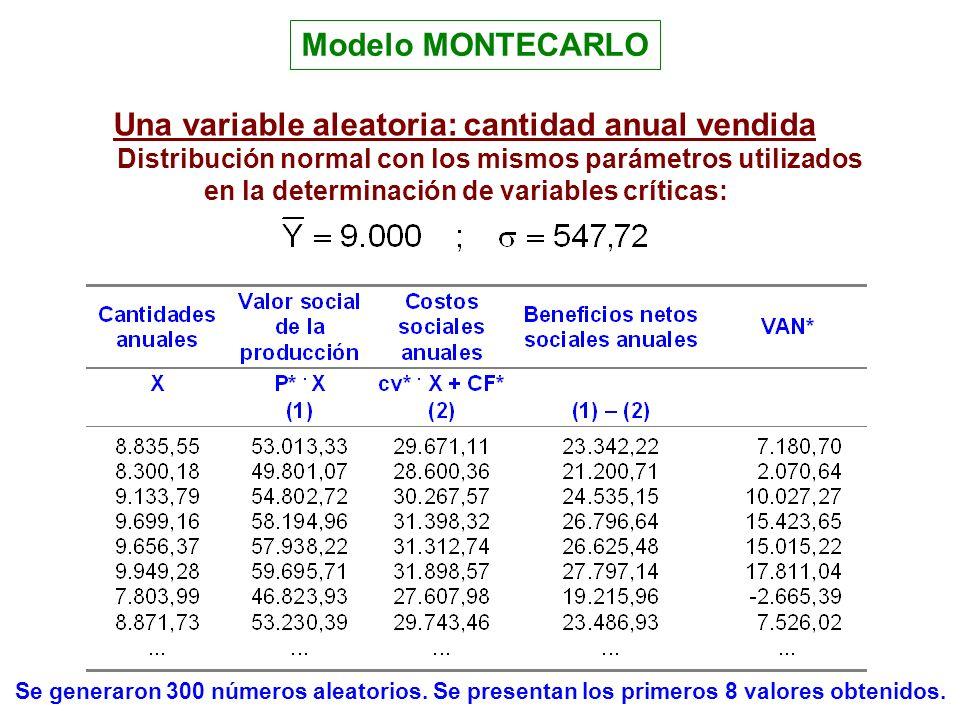 Una variable aleatoria: cantidad anual vendida