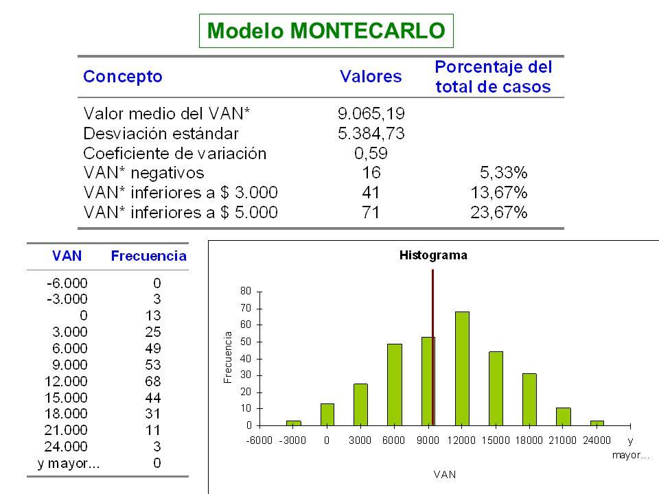 Modelo MONTECARLO