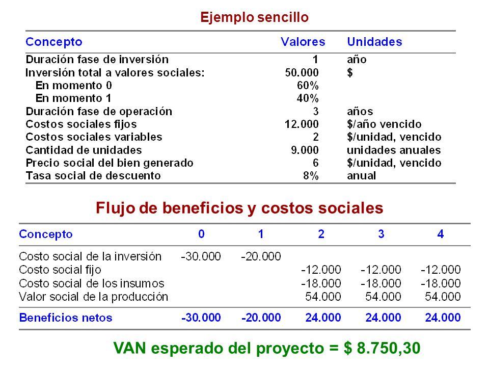 Flujo de beneficios y costos sociales