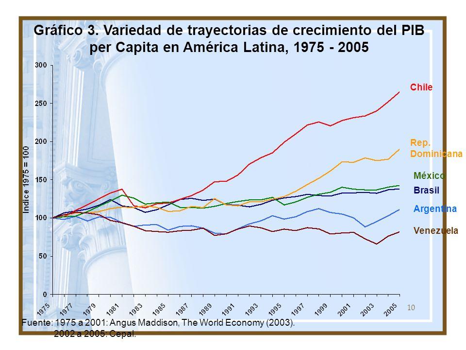 Gráfico 3. Variedad de trayectorias de crecimiento del PIB per Capita en América Latina, 1975 - 2005