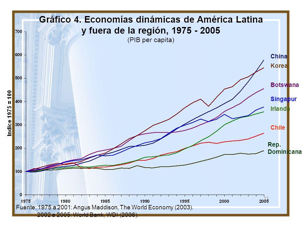 Gráfico 4. Economías dinámicas de América Latina y fuera de la región, 1975 - 2005 (PIB per capita)