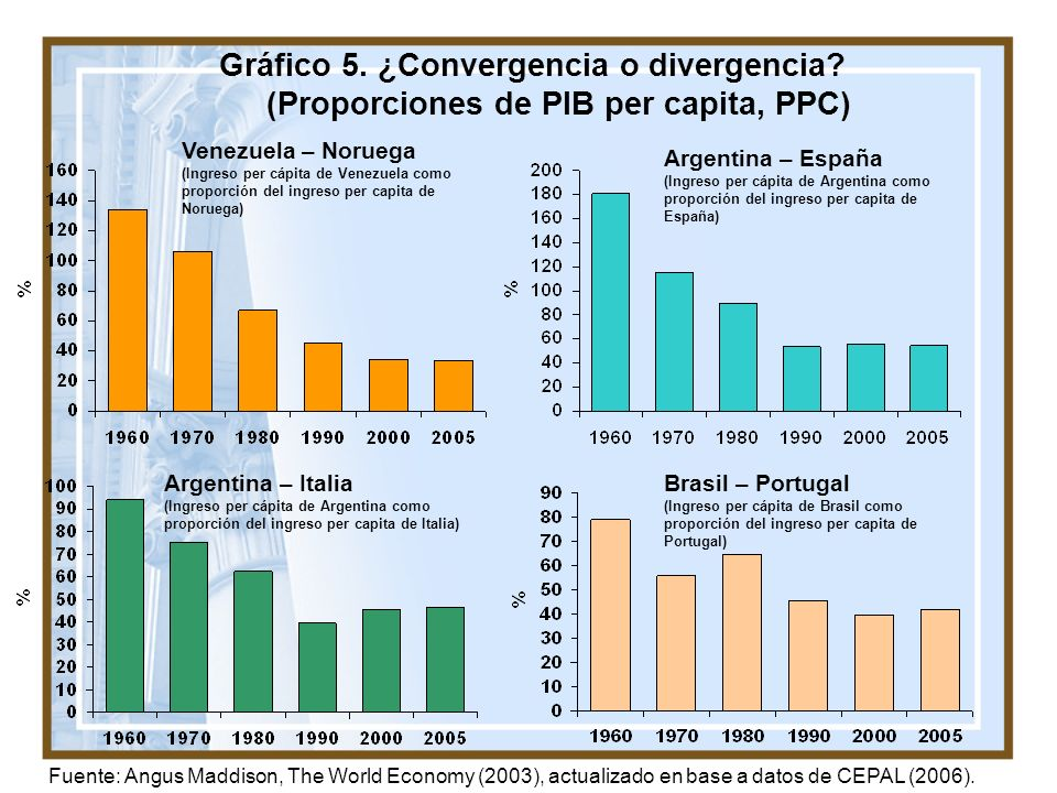Gráfico 5. ¿Convergencia o divergencia