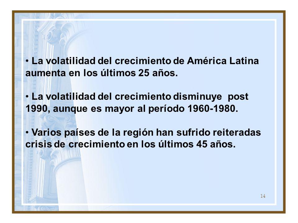La volatilidad del crecimiento de América Latina aumenta en los últimos 25 años.