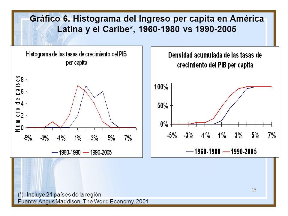 Gráfico 6. Histograma del Ingreso per capita en América Latina y el Caribe*, 1960-1980 vs 1990-2005