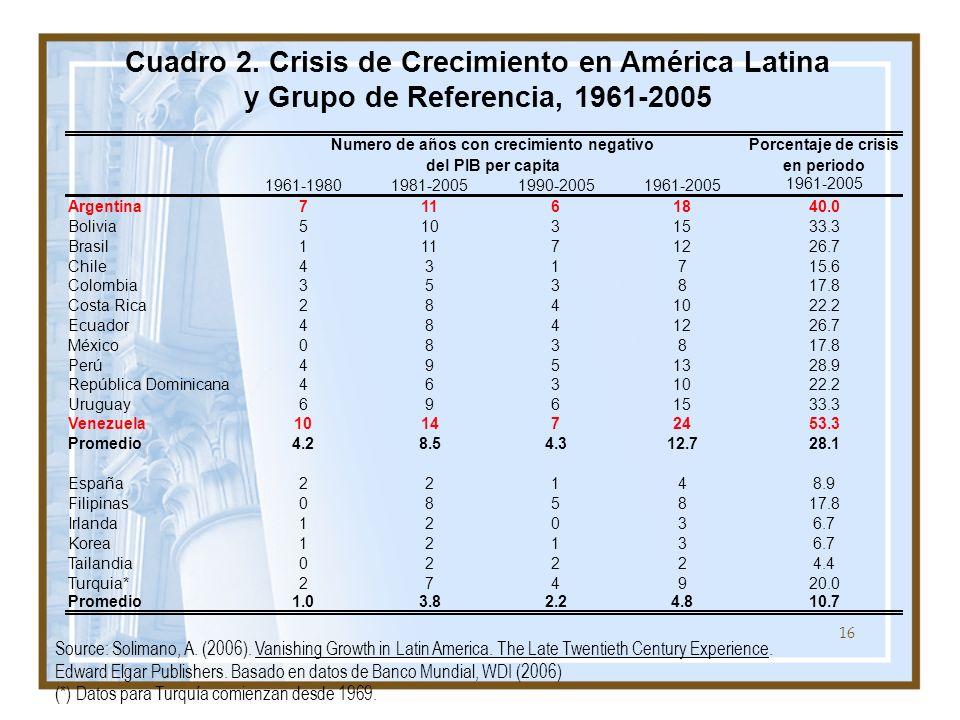 Cuadro 2. Crisis de Crecimiento en América Latina y Grupo de Referencia, 1961-2005